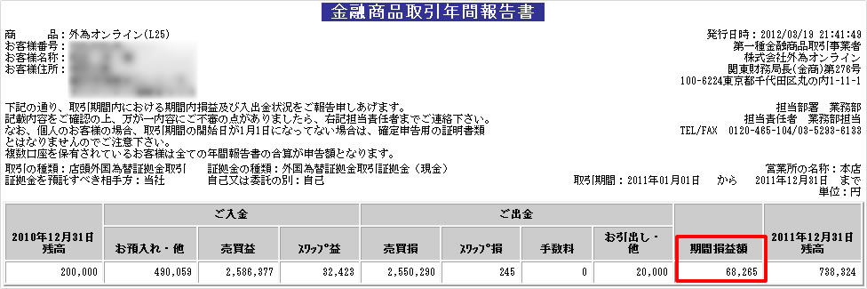 外為オンライン2011年年間取引報告書
