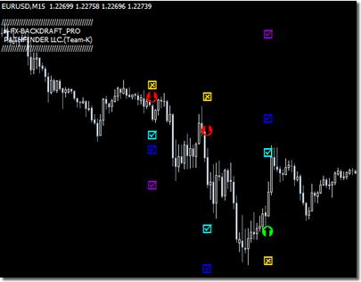 FXバックドラフトPROのチャート画面