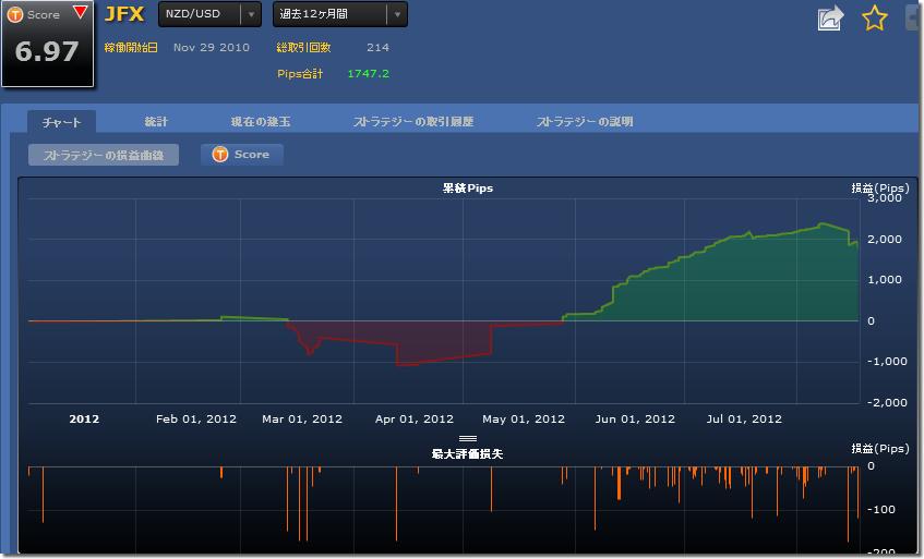 シストレ24 JFXの損益チャート