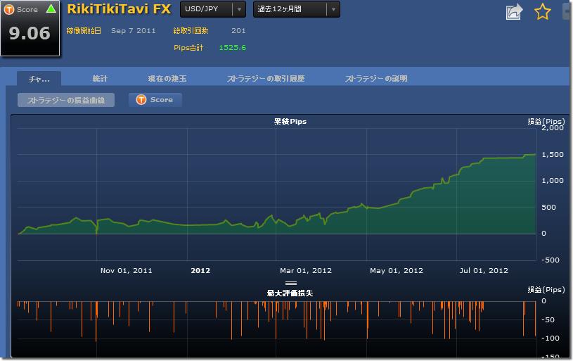 シストレ24 RikiTikiTavi FXの損益チャート