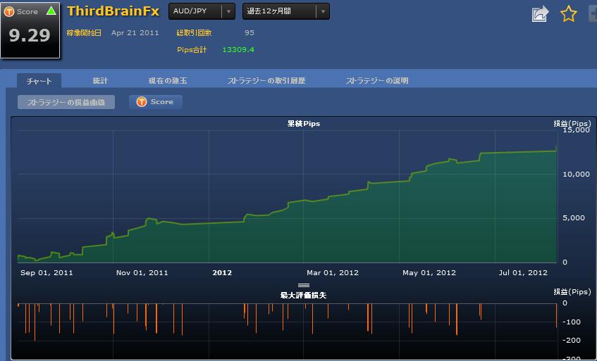 シストレ24 ThirdBrain FXの損益チャート