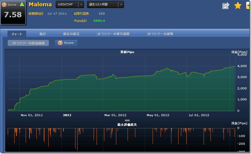 シストレ24 Malomaの損益チャート