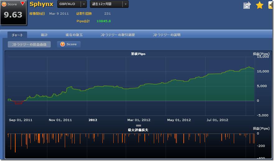 シストレ24 Sphynxの損益チャート