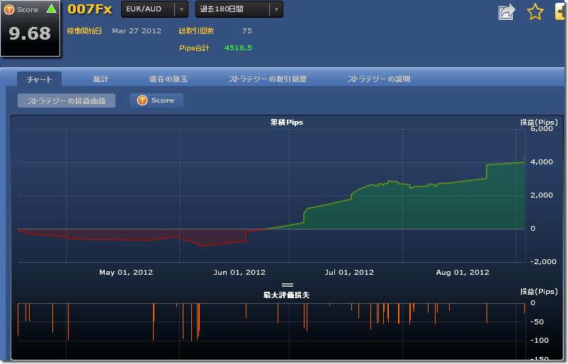 シストレ24 007FXの損益チャート
