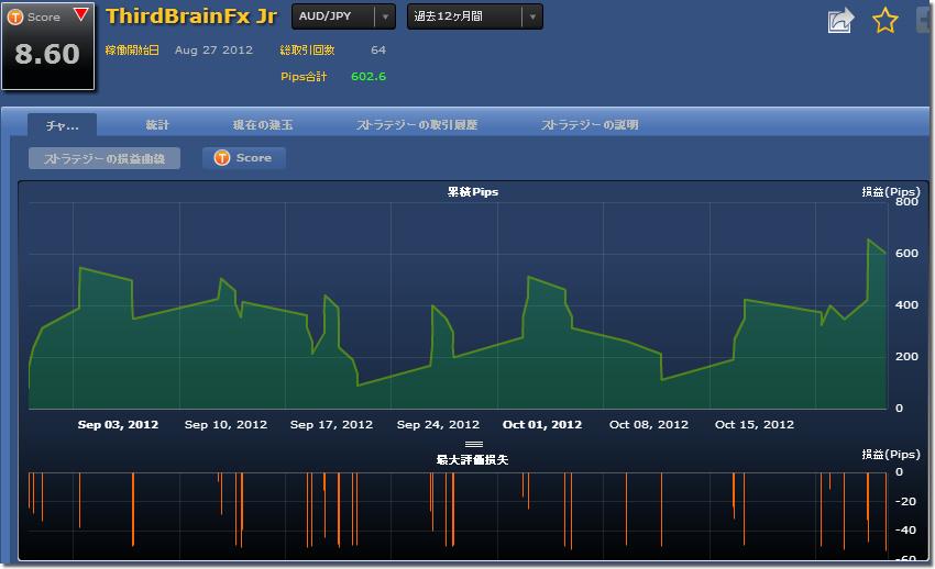 シストレ24 ThirdBrainFx Jrの損益チャート