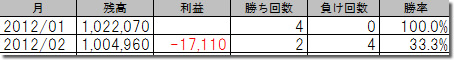 Market Hunt System ノーマル型100万円の成績