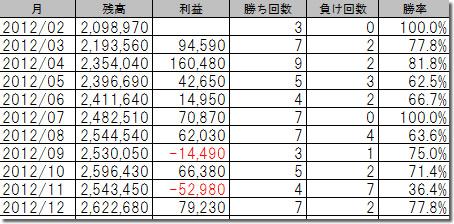 Market Hunt System ノーマル型200万円の成績