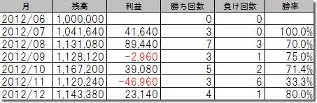 Market Hunt System 攻撃型100万円の成績