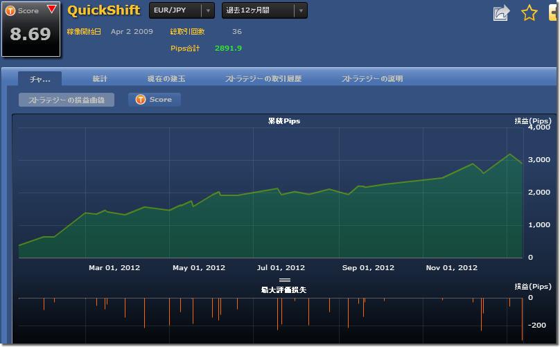 シストレ24 QuickShiftの損益チャート