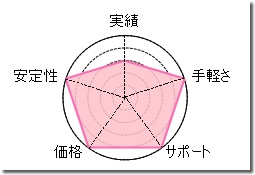 Ashikaの総合評価