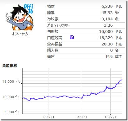 Aznable++ドル円版の成績