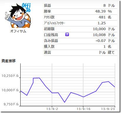 Aznable++豪ドル円版の成績
