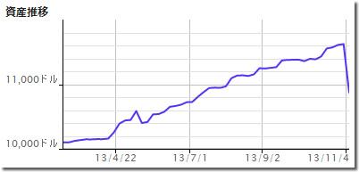 White Bearの損益曲線