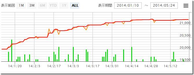 FXモルボットの損益グラフ