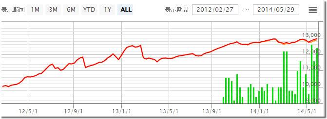 Tomo_BigBreak2の損益グラフ