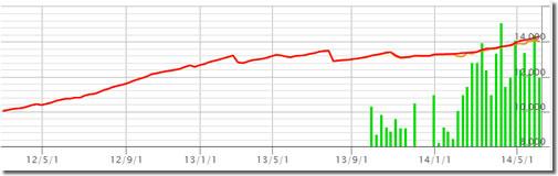 White Bear V1の損益グラフ
