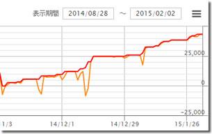 White Bear Zの収支グラフ