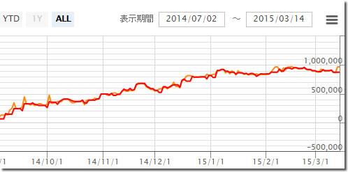 SCH-Trend systemのチャート