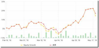 ProfitRushの損益グラフ